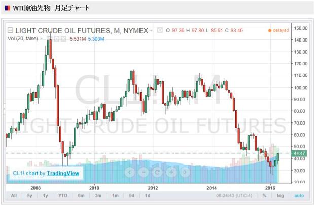 原油安を追い風に成長する株とは?1