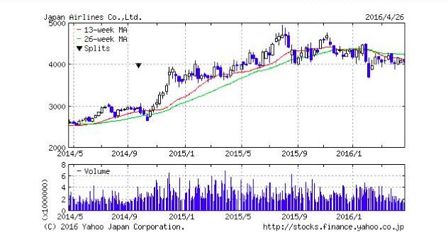 原油安を追い風に成長する株とは?2