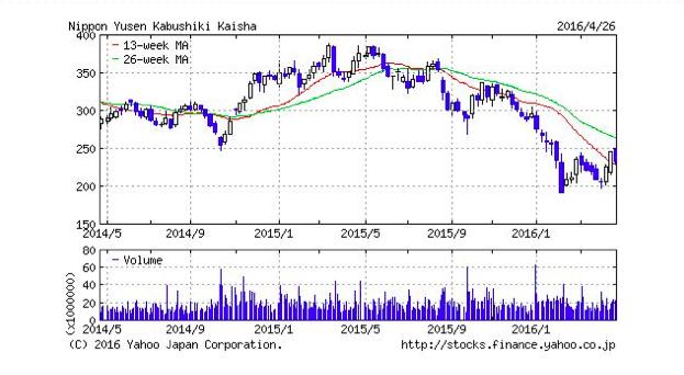 原油安を追い風に成長する株とは?3