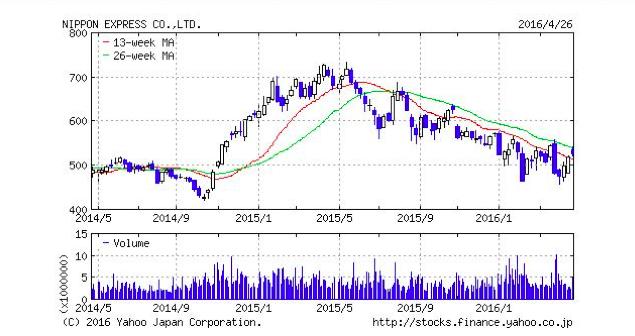 原油安を追い風に成長する株とは?4